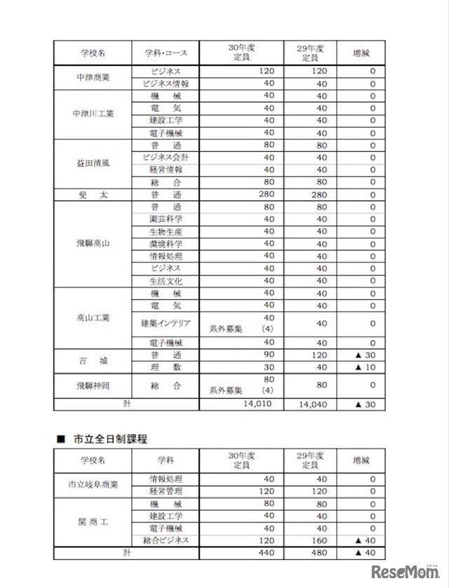 高校受験2018】岐阜県公立高校入...