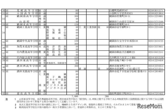 高校受験2018】山形県公立高校入...