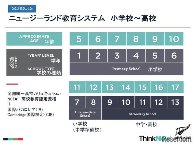 ニュージーランドの教育システム 日本の教育制度との対応を表す 画像作成:Education New Zealand