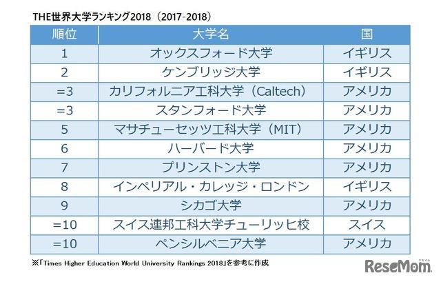 THE世界大学ランキング2018(2017-2018) ※リセマム編集部作成