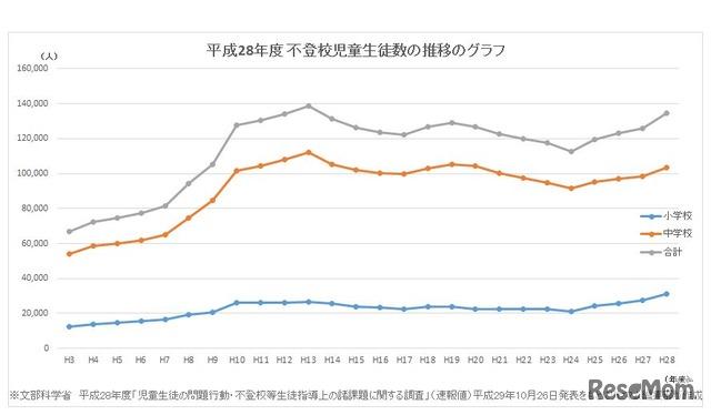 平成28年度 不登校児童生徒数の推移のグラフ