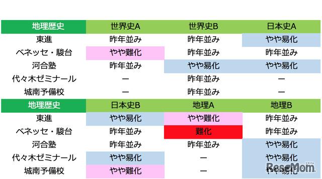 2018年度大学入試センター試験 地理歴史の難易度(1月13日22時時点)