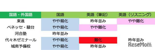 2018年度大学入試センター試験 国語・外国語の難易度(1月13日22時時点)