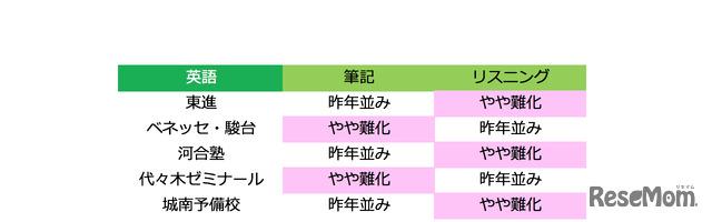 2018年度大学入試センター試験 英語の難易度(1月14日13時時点)
