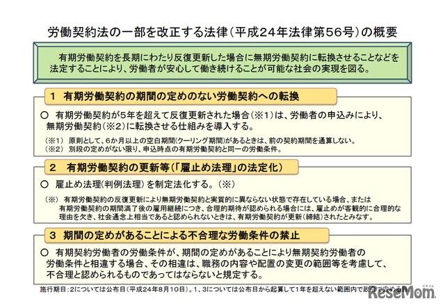 労働契約法の一部を改正する法律(平成24年法律第56号)の概要