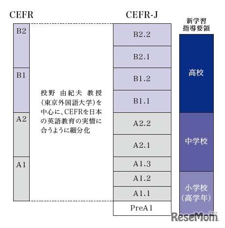 CEFRとCEFR-Jの段階(出典:Z会)