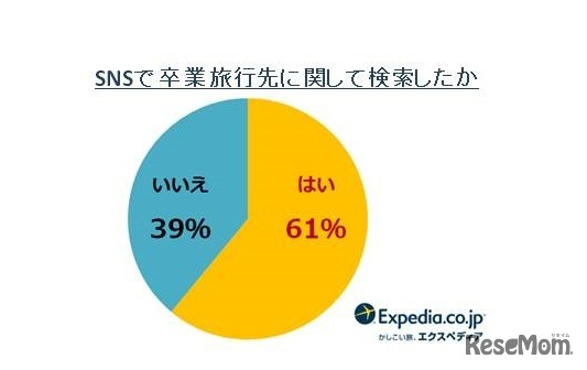 SNSで卒業旅行先に関して検索したか
