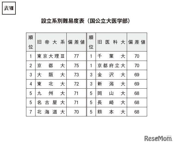 けい 値 高校 熊本 せい 偏差 熊本県の私立高校偏差値一覧|みんなの高校情報