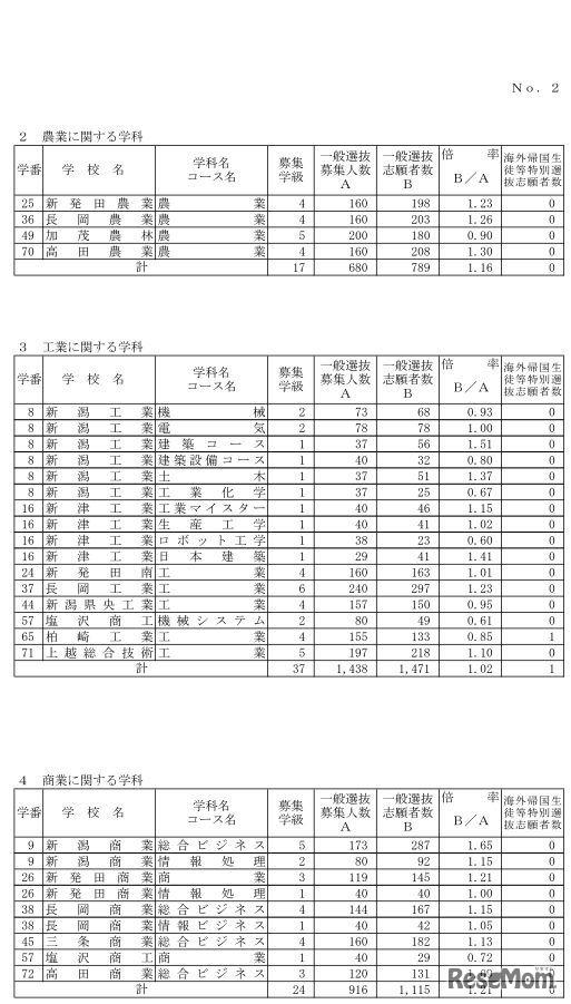 県 高校 入試 倍率 新潟