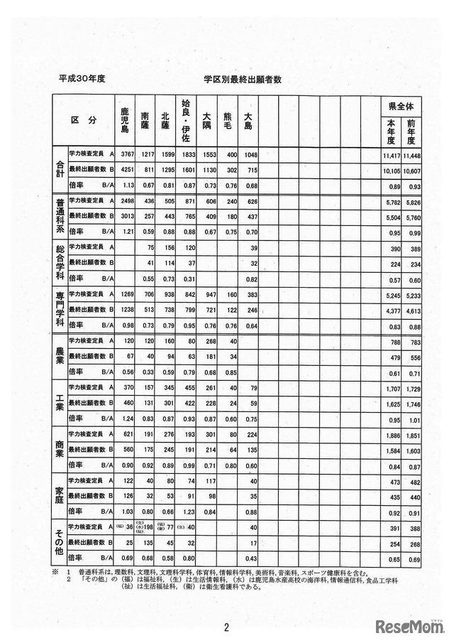 県 高校 倍率 公立 鹿児島