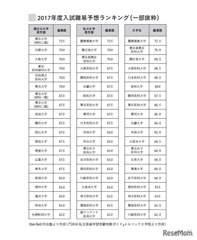2017年度入試難易予想ランキング(一部抜粋)