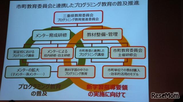 三重県教育委員会の取組み