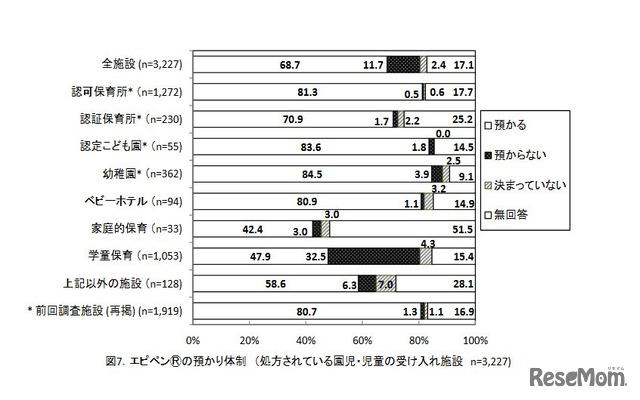エピペンの預かり体制(処方されている園児・児童の受入れ施設 n=3,277)