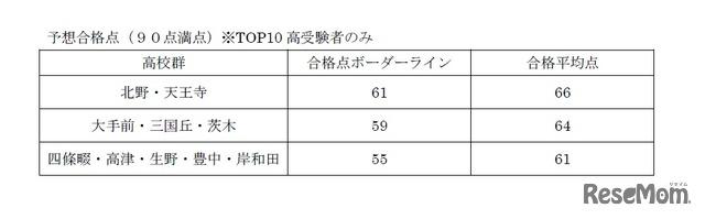2018年度大阪府公立高校入試<国語>講評 国語Cの予想合格点(90点満点)※TOP10高受験者のみ