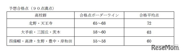 2018年度大阪府公立高校入試<数学>講評 数学Cの予想合格点(90点満点)※TOP10高受験者のみ