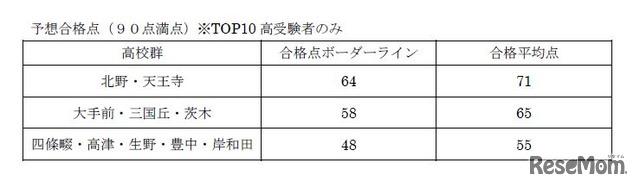 2018年度大阪府公立高校入試<英語>講評 英語Cの予想合格点(90点満点)※TOP10高受験者のみ