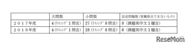2018年度大阪府公立高校入試<英語>講評 英語B(大問数・小問数)