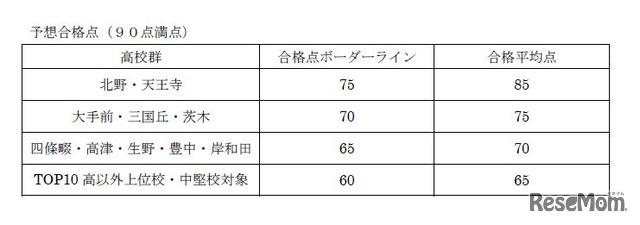2018年度大阪府公立高校入試<理科>講評 理科の予想合格点(90点満点)※TOP10高受験者のみ