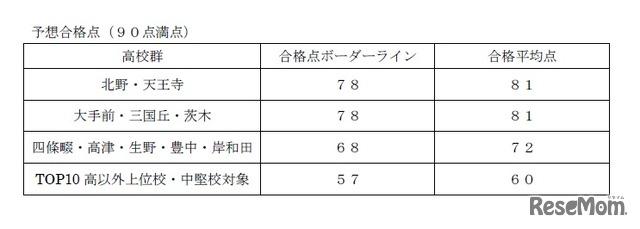 2018年度大阪府公立高校入試<社会>講評 社会の予想合格点(90点満点)※TOP10高受験者のみ