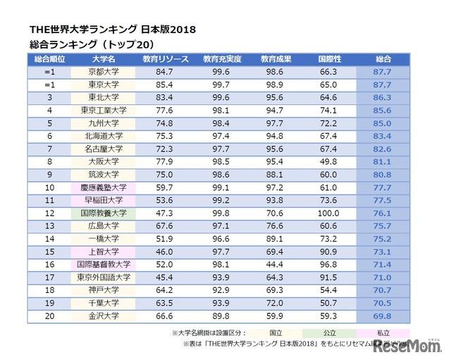 THE世界大学ランキング 日本版2018<総合ランキング>トップ20