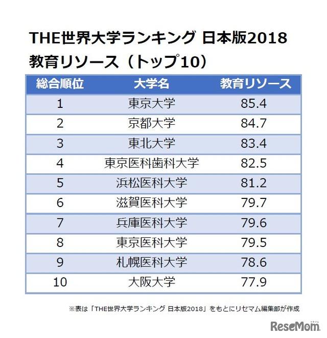 THE世界大学ランキング 日本版2018<教育リソース>トップ10