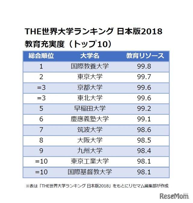 THE世界大学ランキング 日本版2018<教育充実度>トップ10