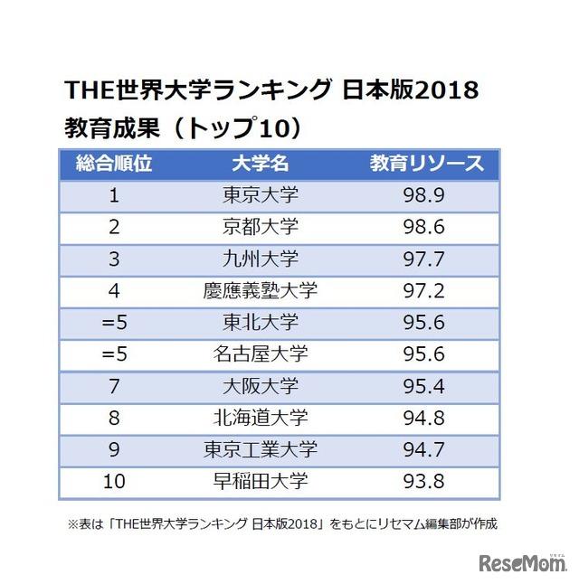 THE世界大学ランキング 日本版2018<教育成果>トップ10