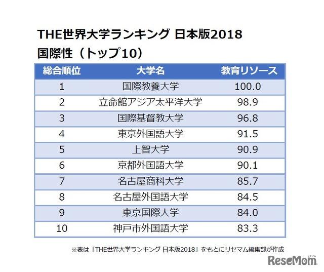 THE世界大学ランキング 日本版2018<国際性>トップ10