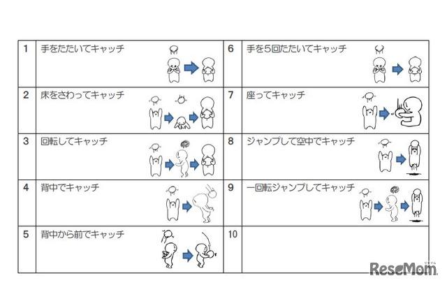 ボールをキャッチする運動の一例 画像提供:川村幸久