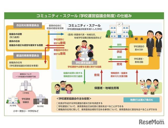 コミュニティ・スクール(学校運営協議会制度)の仕組み