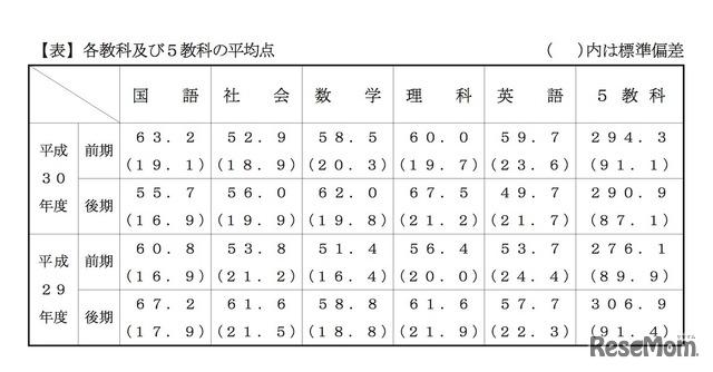 千葉 県 公立 高校 入試 2020 平均 点