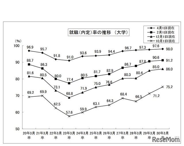 就職率の推移(大学)