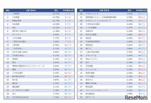 レクミー 2019年卒 「上位校人気企業ランキング」(1位~50位)