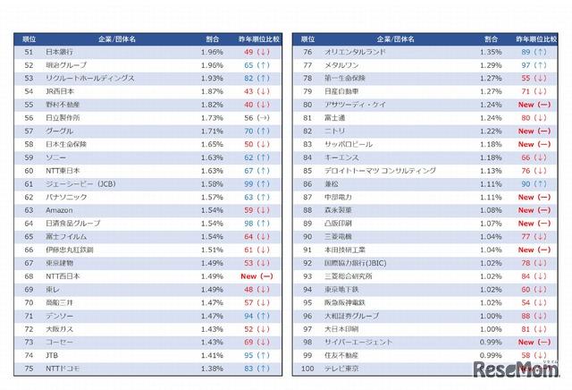 レクミー 2019年卒 「上位校人気企業ランキング」(51位~100位)