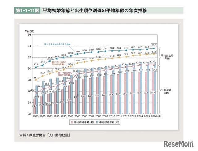 初婚の平均年齢や出生率、H30年版「少子化社会対策白書」公表 2 ...