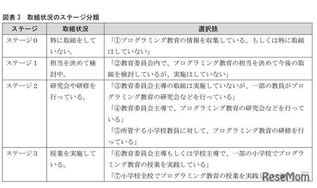取組状況のステージ分類