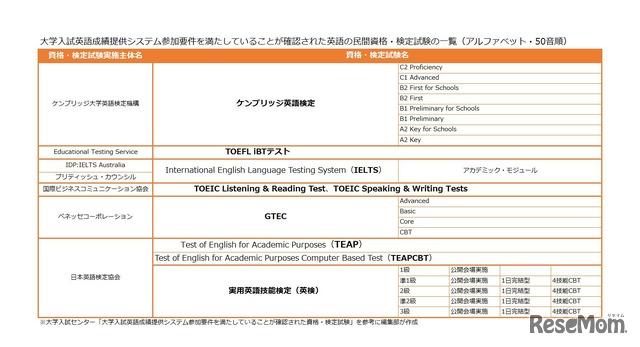 大学入試英語成績提供システム参加要件を満たしていることが確認された英語の民間資格・検定試験の一覧