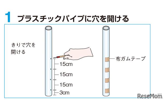 実験1 手順1