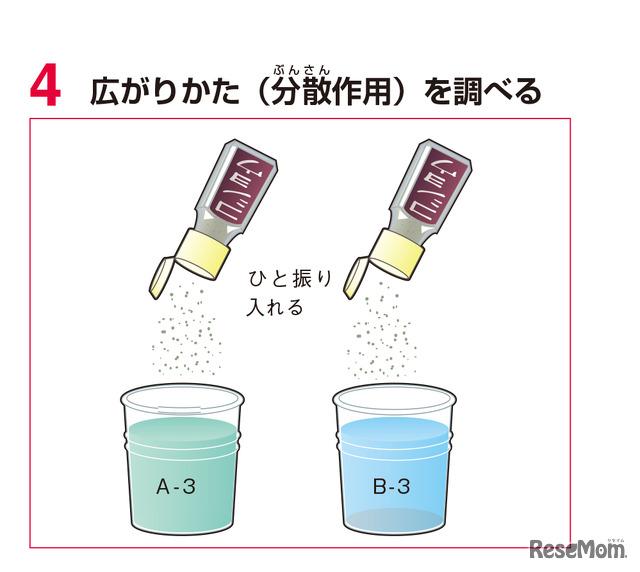 実験1 手順4
