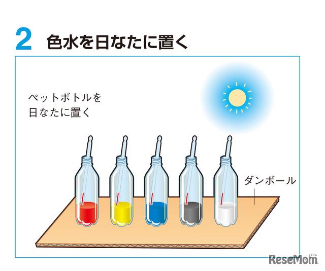 実験1 手順2