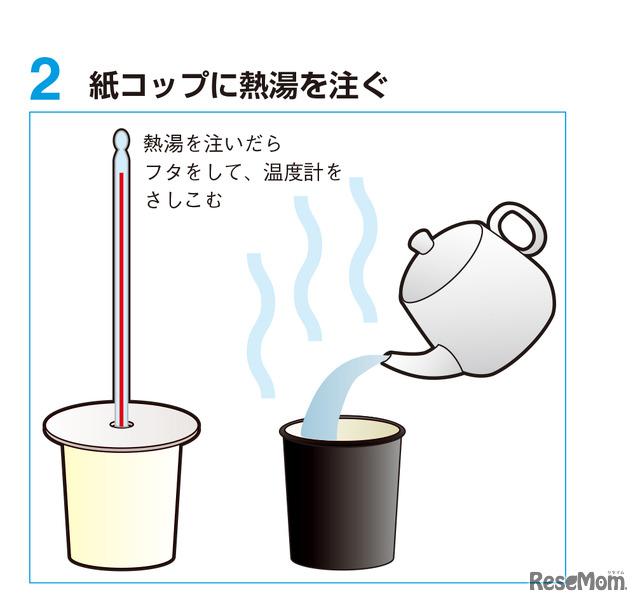 実験2 手順2