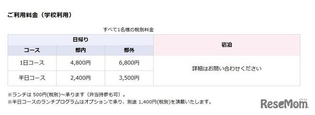 TOKYO GLOBAL GATEWAY(TGG)の利用料金 ※学校利用の場合
