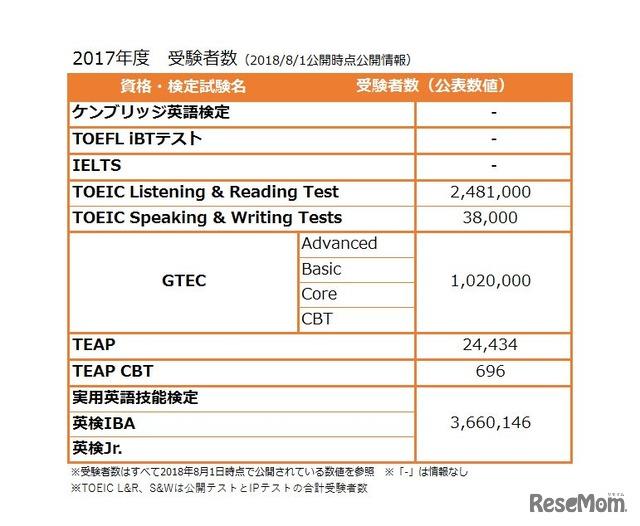 おもな英語資格・検定試験の2017年度受験者数(2018年8月1日公表時点のもの)※リセマム編集部調べ