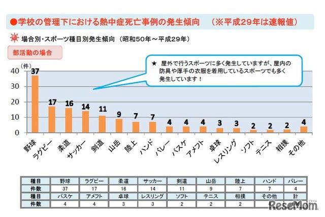 学校の管理下における熱中症死亡事例の発生傾向(部活動の場合別・スポーツ種目別、1975~2017年)
