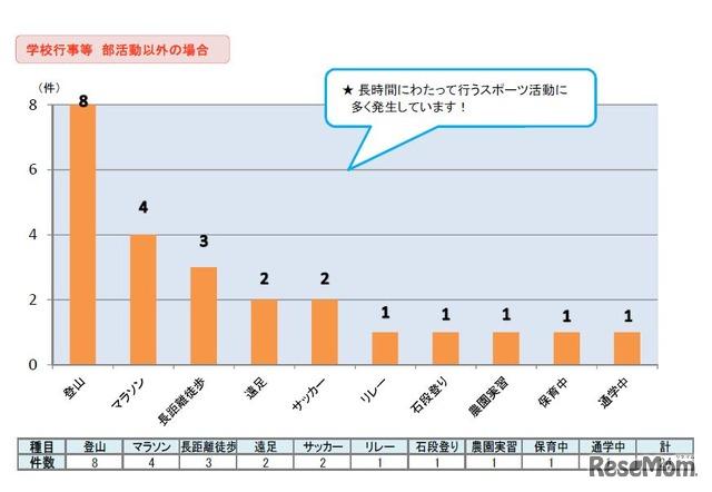 学校の管理下における熱中症死亡事例の発生傾向(学校行事など部活動以外の場合別・スポーツ種目別、1975~2017年)
