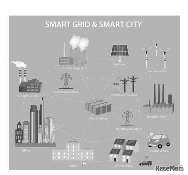 SMART GRID & SMART CITY