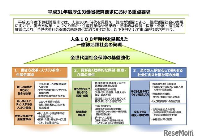 平成31年度厚生労働省概算要求における重点要求
