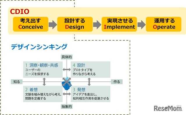 国際高専で採用されている工学教育のフレームワーク「CDIO」
