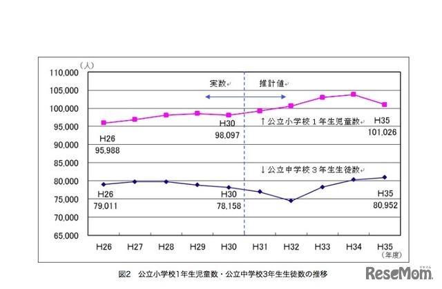 東京都「平成30年度教育人口等推計(速報値)」公立小学校1年生児童数・公立中学校3年生生徒数の推移