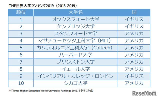 THE世界大学ランキング2019(2018-2019) ※リセマム編集部作成